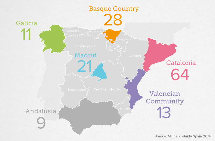 Total Michelin stars of the top 6 autonomous communities of Spain